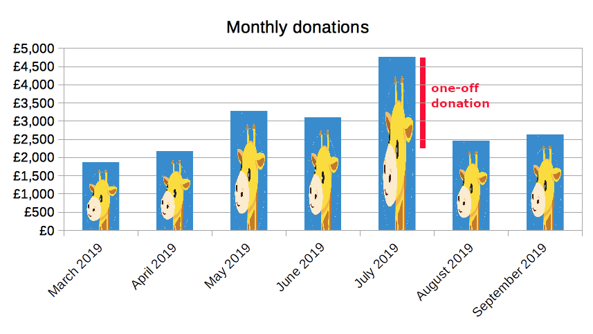 monthly donations chart